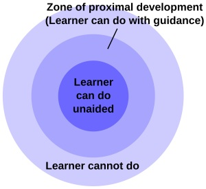Image of learning Zones